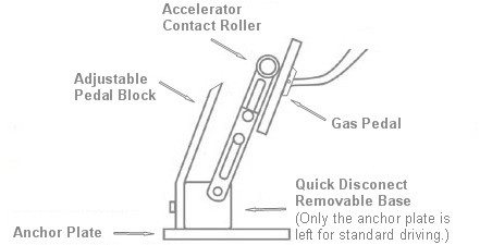 A left foot accelerator pedal device which allows persons lacking sufficient functionality of the right foot or right leg to operate a motor vehicle ...
